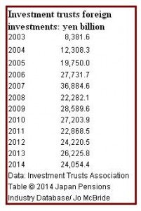 Investment trusts' foreign investments 2003-2014