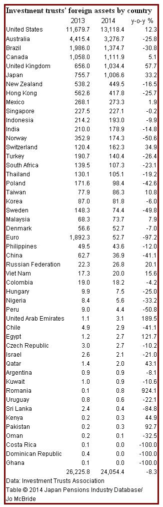 Investment trusts'foreign assets by country 2013-14