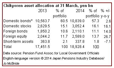 Chikyoren asset allocation 2013-14