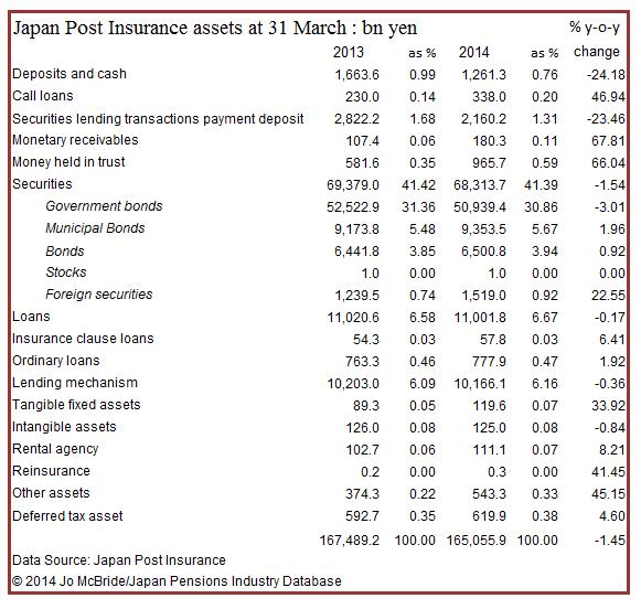 Japan Post Insurance assets 2013-3-31  2014 3-31