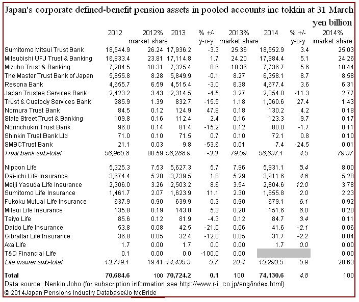 LIs & TBs pooled pension assets 2012-2014