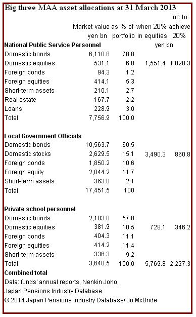MAAs plus 20 pc stocks
