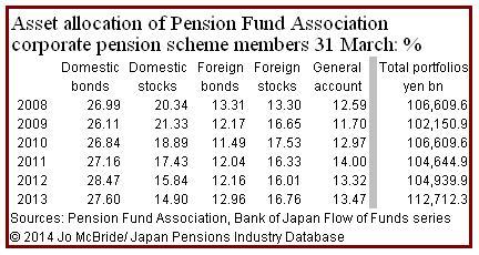 PFA asset allocation 2008-2013