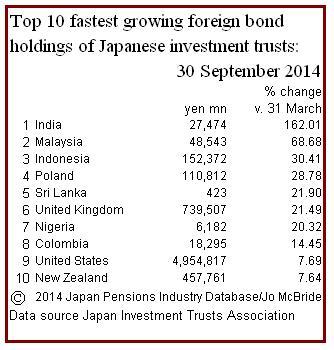 ITA Seot 2014 bonds percent