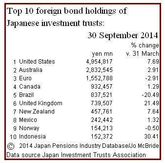 ITA Sept '14 bonds