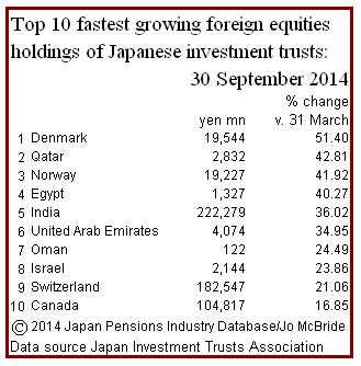ITA Sept '14 foreign equities percent