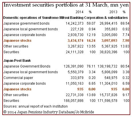 Japan Post v SMBC's investment securities