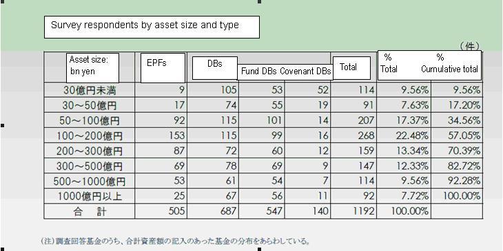 PFA members activities table 1