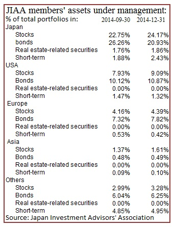 JIAA members asset allocation at 31-12-14