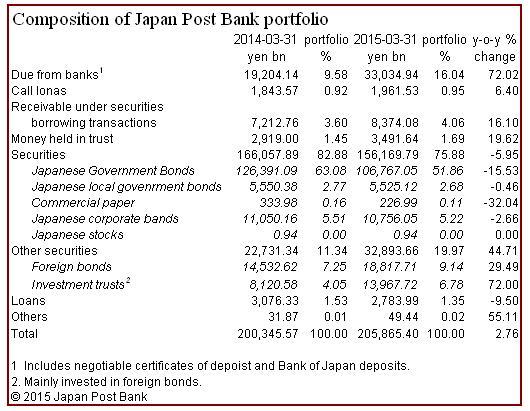 Japan Post Bank Portfolio 2014-2015