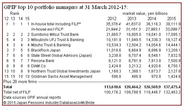 GPIF top 10 asset managers 2012-2015