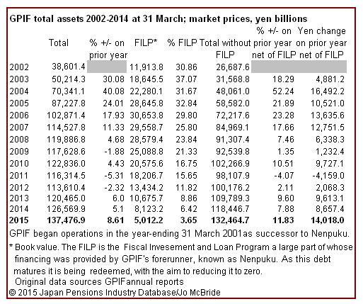 GPIF total assets 2002-2014