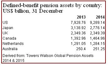 DB pension assets by country 2013-14
