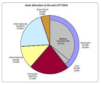GPIF asset alloc at 2015-3-31