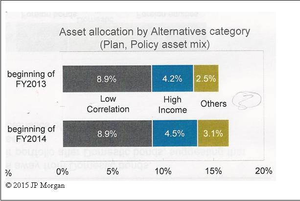 JP Morgan 2015 study table 3