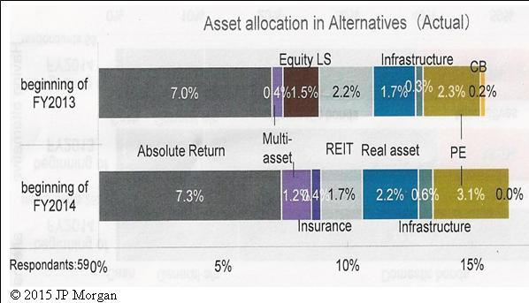 JP Morgan 2015 study table 4