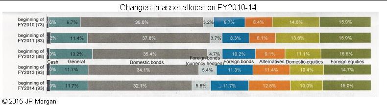 JP Morgan study 2015 Table 1