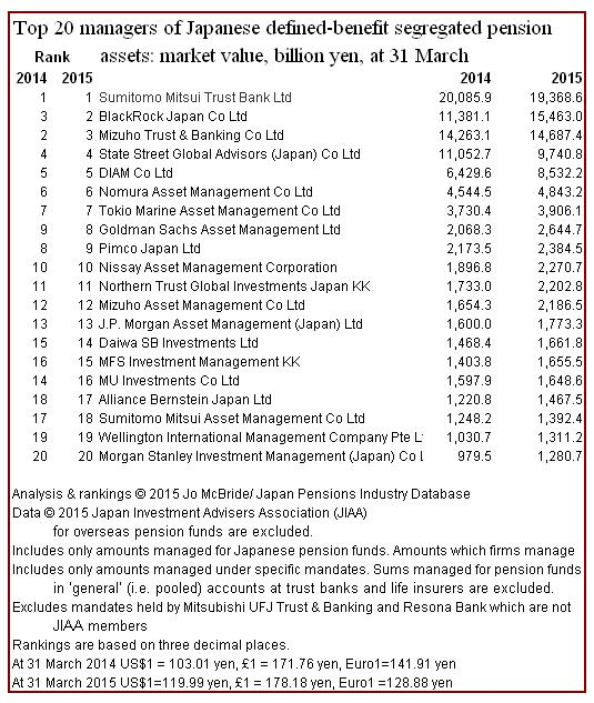 Top 20 DB pension managers at 31 March 2015