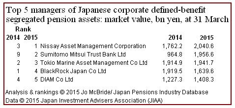 Top 5 DB corp pension managers at 31 March 2015