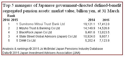 Top 5 DB govt pension managers at 31 March 2015