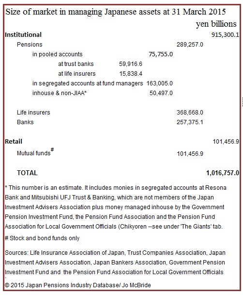 Japan asset management market size