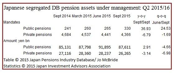 FMs' DB pension assets under magement Q2 2015~16