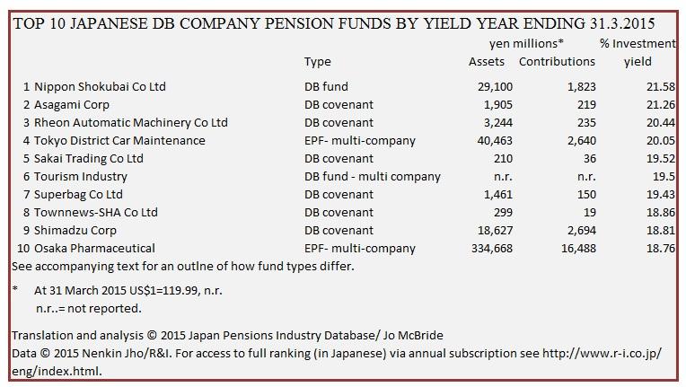 Top 10 PFs by yield YE 1015-3-31