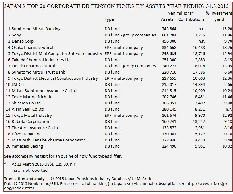 Top 20 PFs by assets YE 2015-3-31