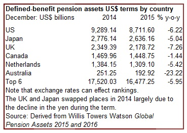 Defined benefit penion assets by country 2014 & 2015