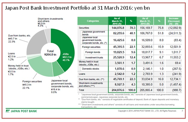 Japan Pos tBank portfolio at 31 March 2016