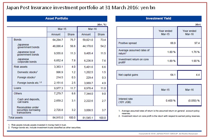 Japan Post insurance portfolio at 31 March 2016 2