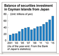 Japn invest in Caymans