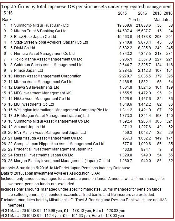 JIAA top 25 by totla sssets