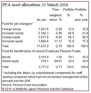 PFA asset allocation etc 2016-3-31