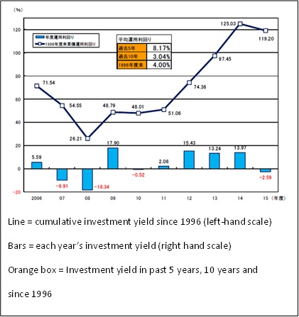 PFA yield to 2016-3-31