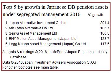 Top 5 by growth in pen AUM JIAA 2016