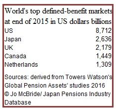 Towwers Watson top DB nations