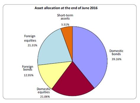 GPIF Q1 2016 asset alloc