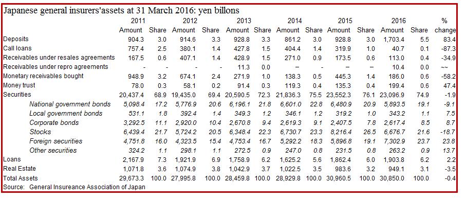 Japanese general insurers' assets 2016-3-31