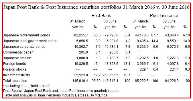 japan Post Bank & Insurance securities portfolos Q1 2016