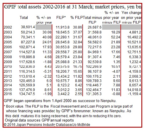 GPIF total assets 2001-2016