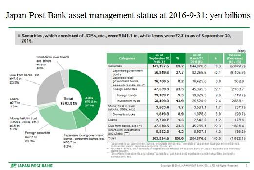japan-post-bank-assets-at-2016-9-31
