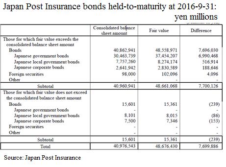 japan-post-insurance-bonds-held-to-maturity-2016-9-31