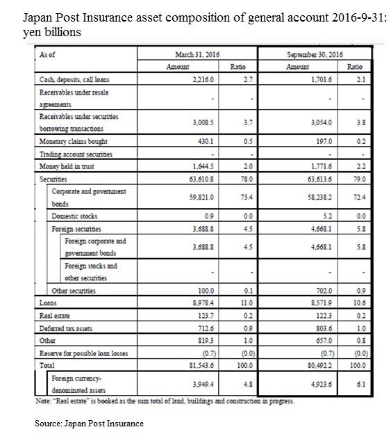 japan-post-insurance-general-account-asset-composition-2016-9-31