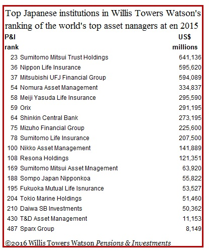 willis-towers-watson-annual-ranking-of-worlds-largest-fm-jap-component