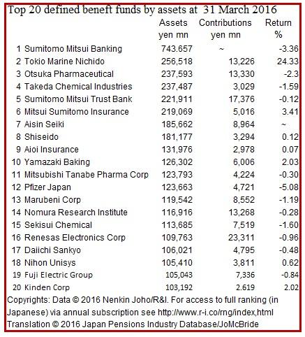 nj-2016-dbs-ranking