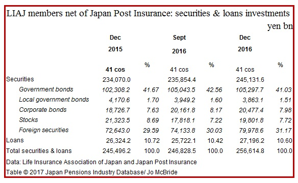 Life cos (-Post Insurance) now have 30% of their money abroad |